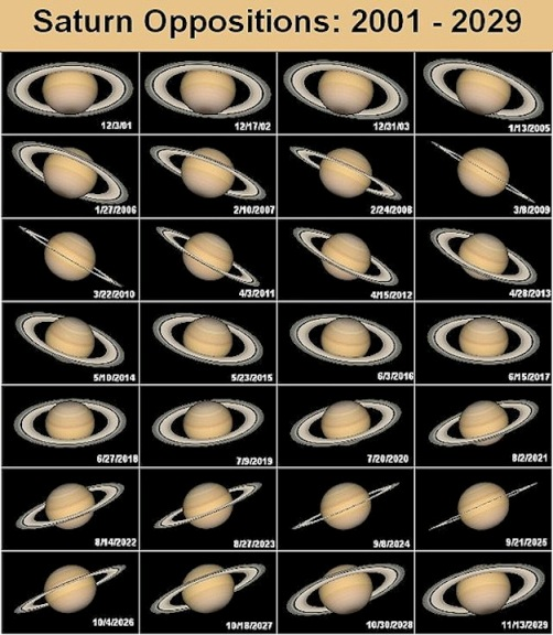 saturn verschijningen gestaltes opposities oppositionen Saturnus aan de zuid oostelijke nachthemel   
